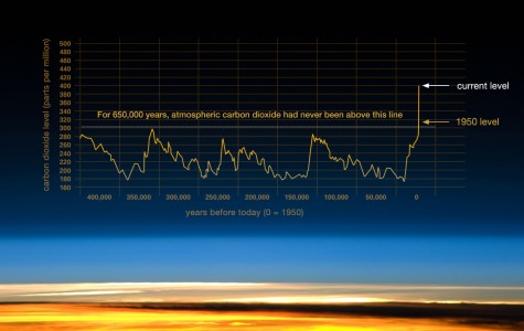 Climate Change rates